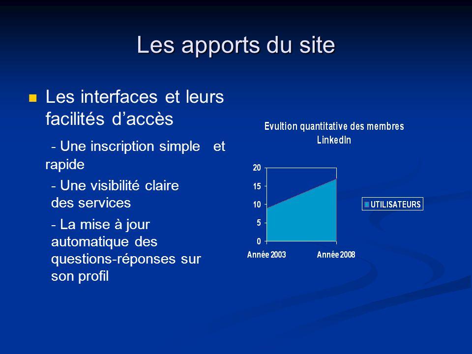 Les apports du site Les interfaces et leurs facilités d'accès - Une inscription simpleet rapide - Une visibilité claire des services - La mise à jour