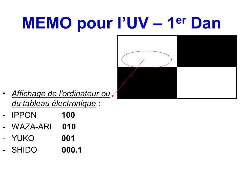 Affichage de l'ordinateur ou du tableau électronique : -IPPON 100 -WAZA-ARI 010 -YUKO 001 -SHIDO 000.1