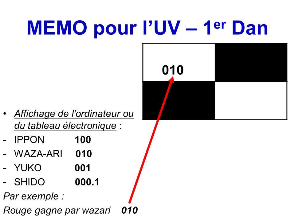 MEMO pour l'UV – 1 er Dan Affichage de l'ordinateur ou du tableau électronique : -IPPON 100 -WAZA-ARI 010 -YUKO 001 -SHIDO 000.1 Par exemple : Rouge gagne par wazari 010 010