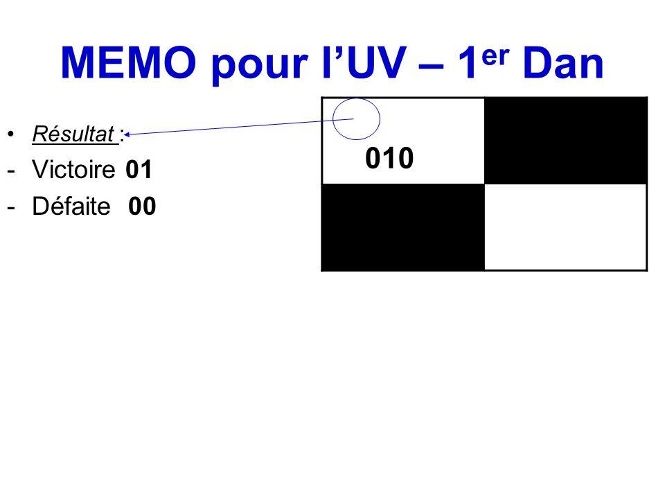 MEMO pour l'UV – 1 er Dan Résultat : -Victoire 01 -Défaite 00 010
