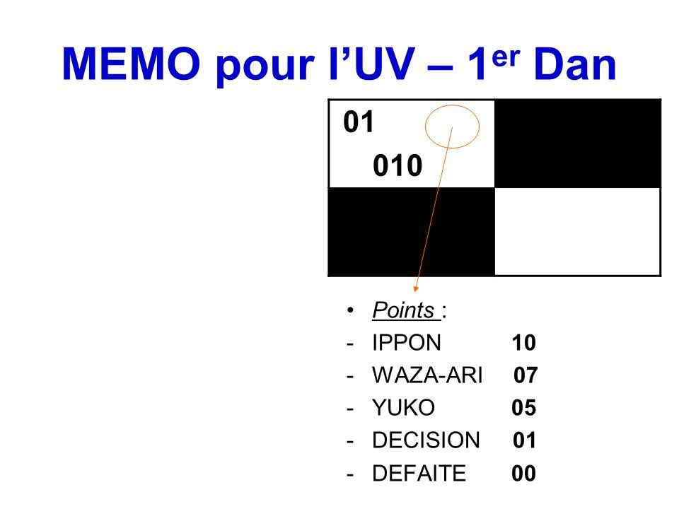 MEMO pour l'UV – 1 er Dan Points : -IPPON 10 -WAZA-ARI 07 -YUKO 05 -DECISION 01 -DEFAITE 00 01 010