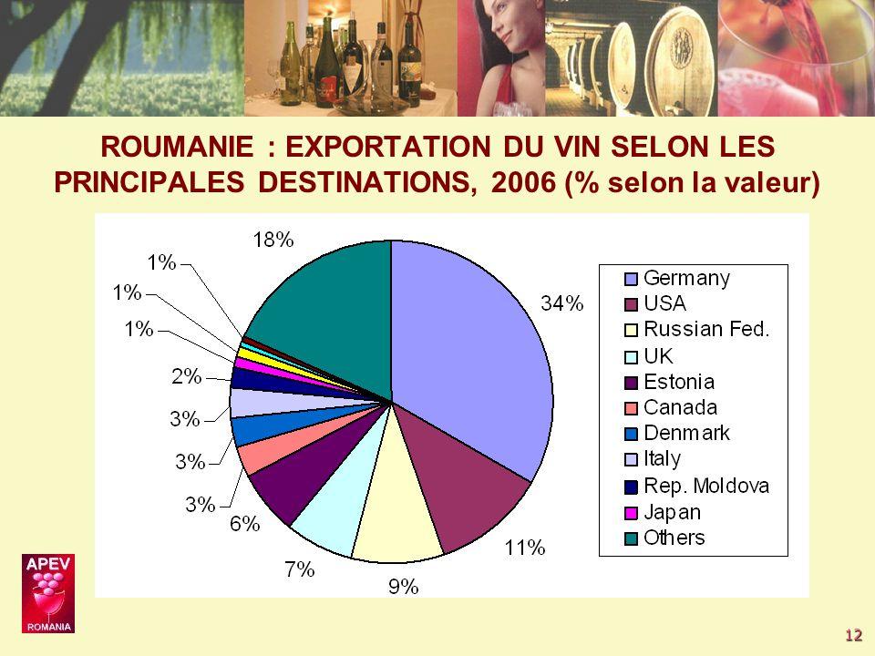 12 ROUMANIE : EXPORTATION DU VIN SELON LES PRINCIPALES DESTINATIONS, 2006 (% selon la valeur)