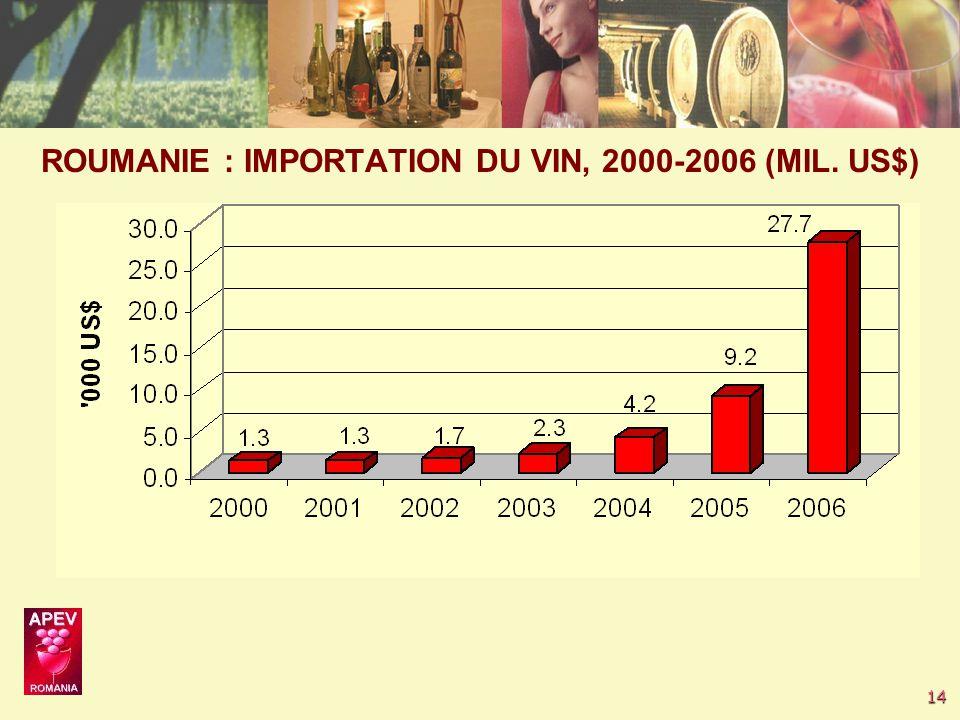 14 ROUMANIE : IMPORTATION DU VIN, 2000-2006 (MIL. US$)