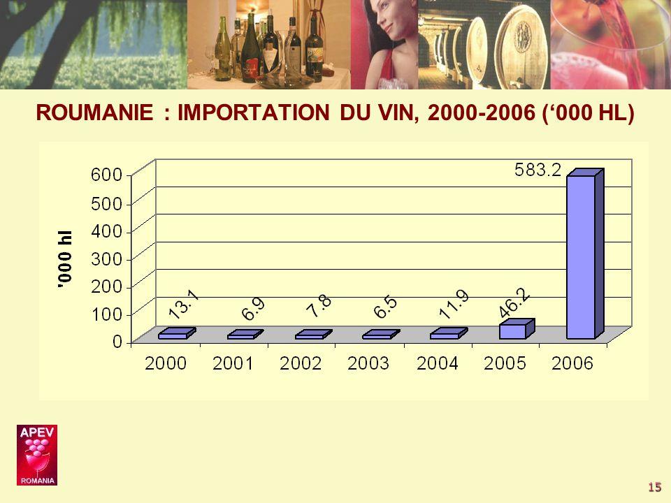 15 ROUMANIE : IMPORTATION DU VIN, 2000-2006 ('000 HL)