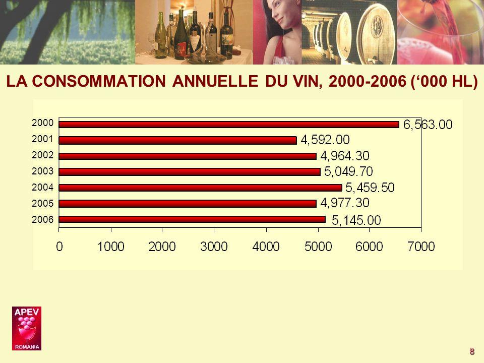 8 2006 2005 2004 2003 2002 2001 2000 LA CONSOMMATION ANNUELLE DU VIN, 2000-2006 ('000 HL)