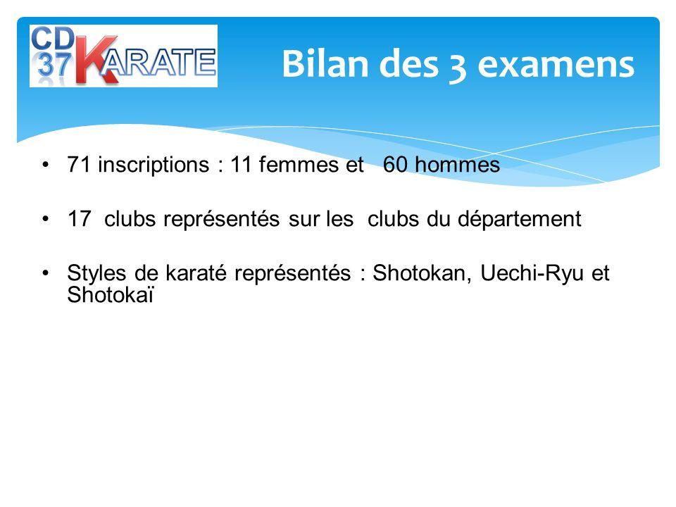 Bilan des 3 examens 71 inscriptions : 11 femmes et 60 hommes 17 clubs représentés sur les clubs du département Styles de karaté représentés : Shotokan, Uechi-Ryu et Shotokaï