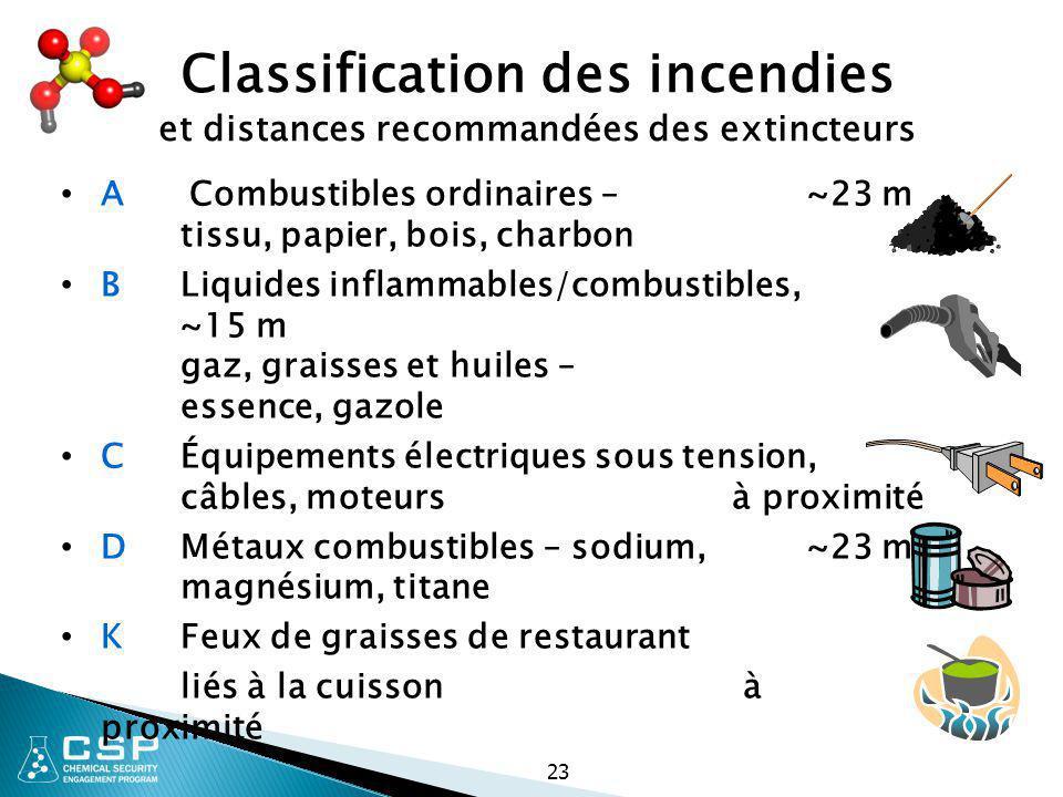 23 Classification des incendies et distances recommandées des extincteurs A Combustibles ordinaires – ~23 m tissu, papier, bois, charbon B Liquides in
