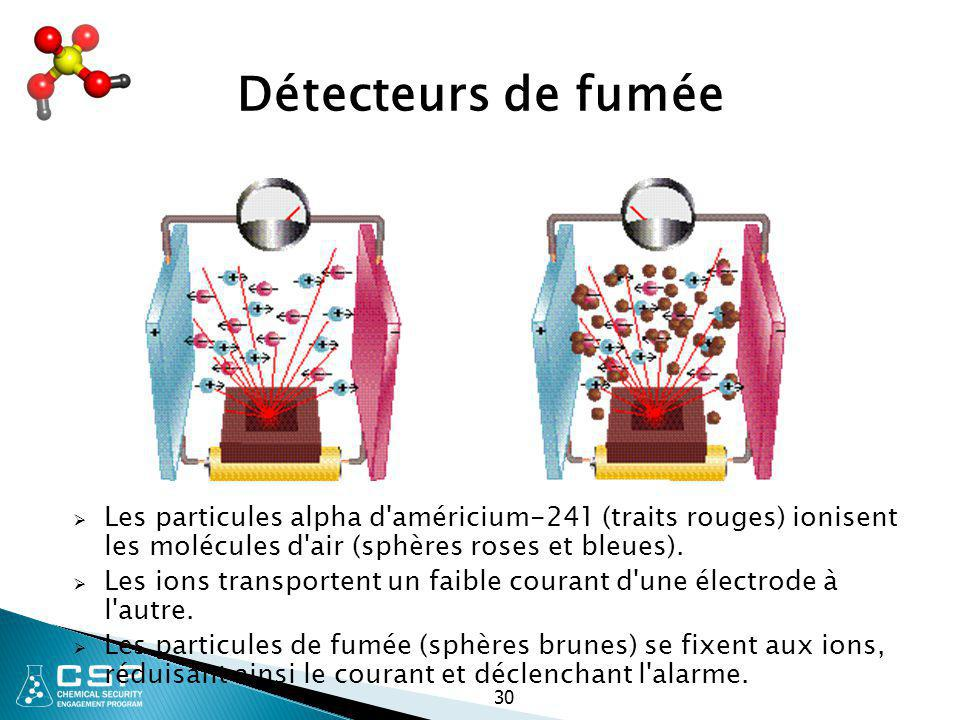 30 Détecteurs de fumée  Les particules alpha d'américium-241 (traits rouges) ionisent les molécules d'air (sphères roses et bleues).  Les ions trans
