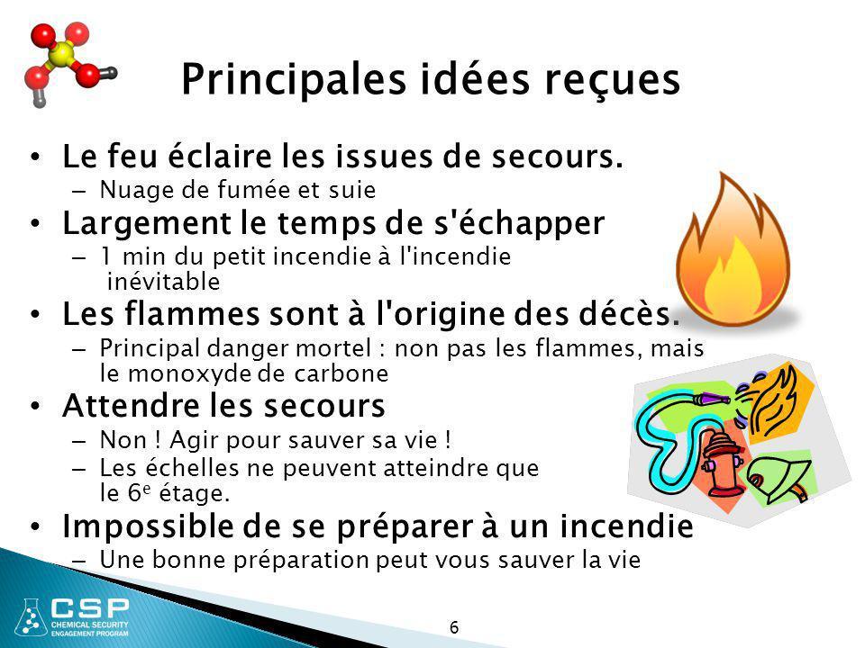 6 Principales idées reçues Le feu éclaire les issues de secours. – Nuage de fumée et suie Largement le temps de s'échapper – 1 min du petit incendie à