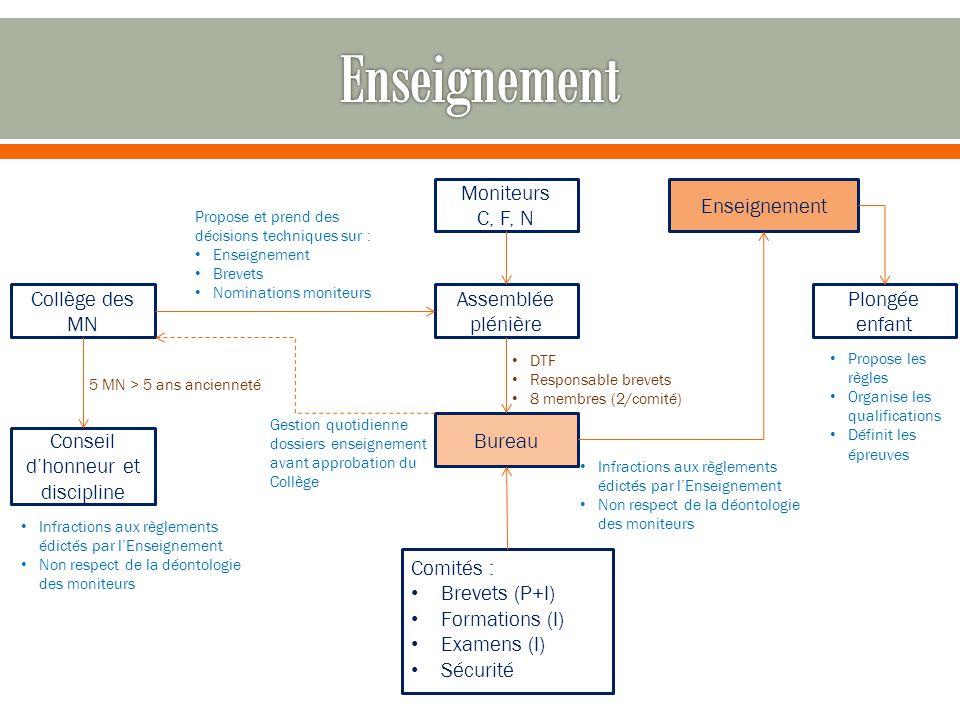 Collège des MN Assemblée plénière Moniteurs C, F, N Propose et prend des décisions techniques sur : Enseignement Brevets Nominations moniteurs Conseil