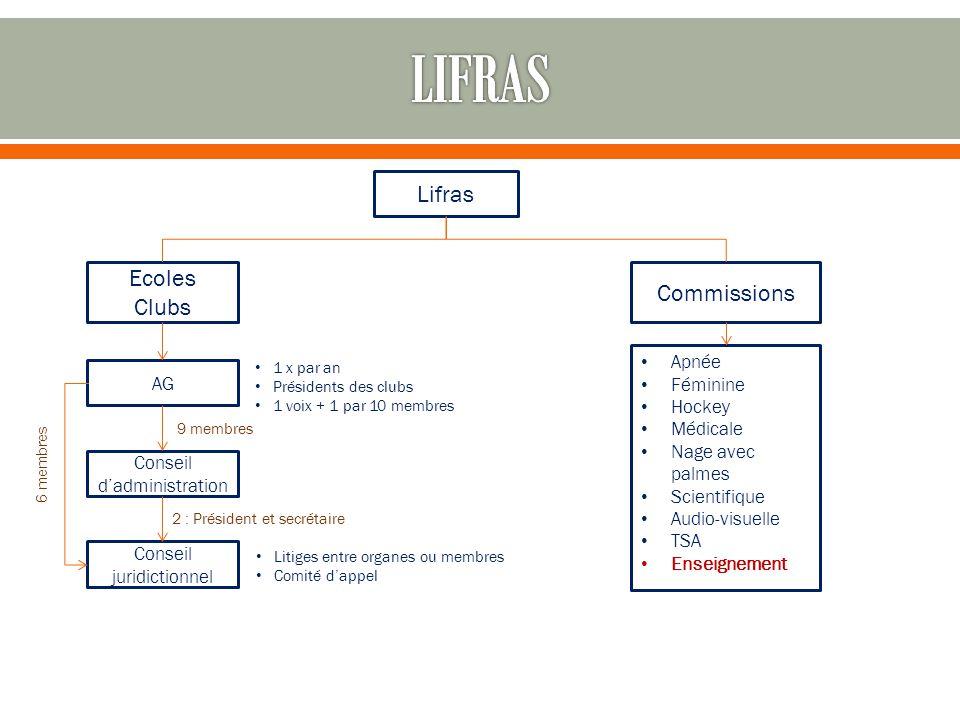 Lifras Ecoles Clubs Commissions AG Conseil d'administration Conseil juridictionnel 2 : Président et secrétaire 6 membres 9 membres 1 x par an Présiden
