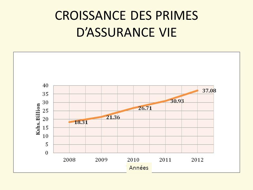 CROISSANCE DES PRIMES D'ASSURANCE VIE Années