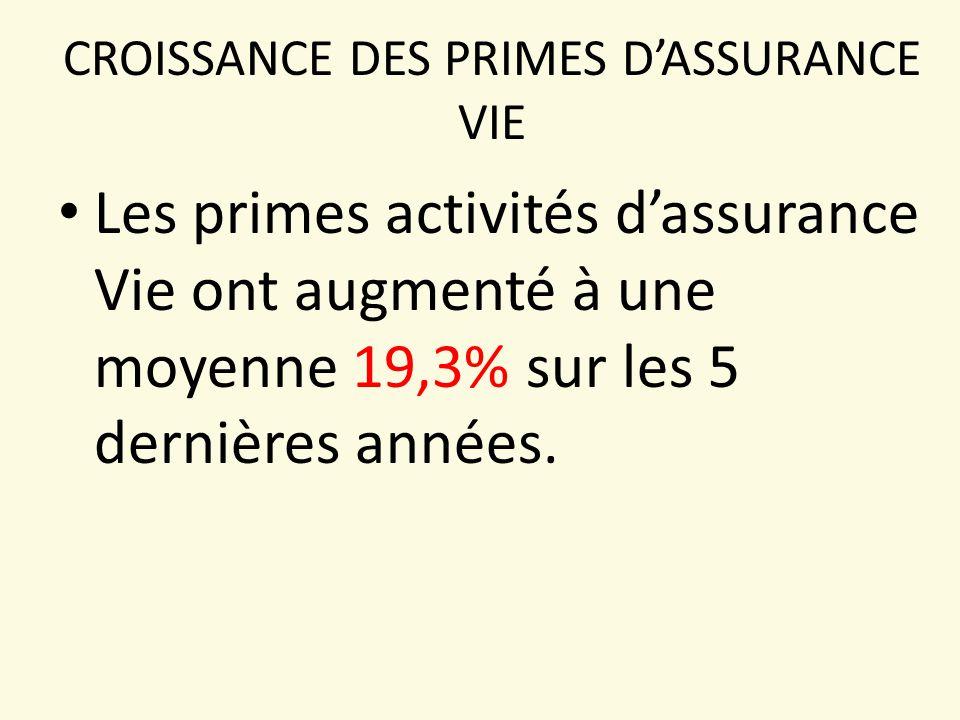 CROISSANCE DES PRIMES D'ASSURANCE VIE Les primes activités d'assurance Vie ont augmenté à une moyenne 19,3% sur les 5 dernières années.