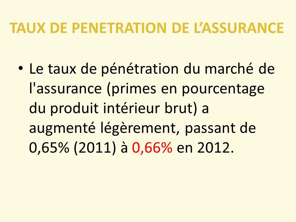 TAUX DE PENETRATION DE L'ASSURANCE Le taux de pénétration du marché de l assurance (primes en pourcentage du produit intérieur brut) a augmenté légèrement, passant de 0,65% (2011) à 0,66% en 2012.