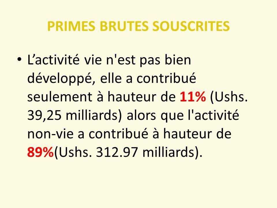 PRIMES BRUTES SOUSCRITES L'activité vie n est pas bien développé, elle a contribué seulement à hauteur de 11% (Ushs.
