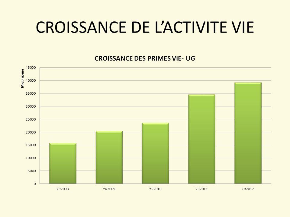CROISSANCE DE L'ACTIVITE VIE