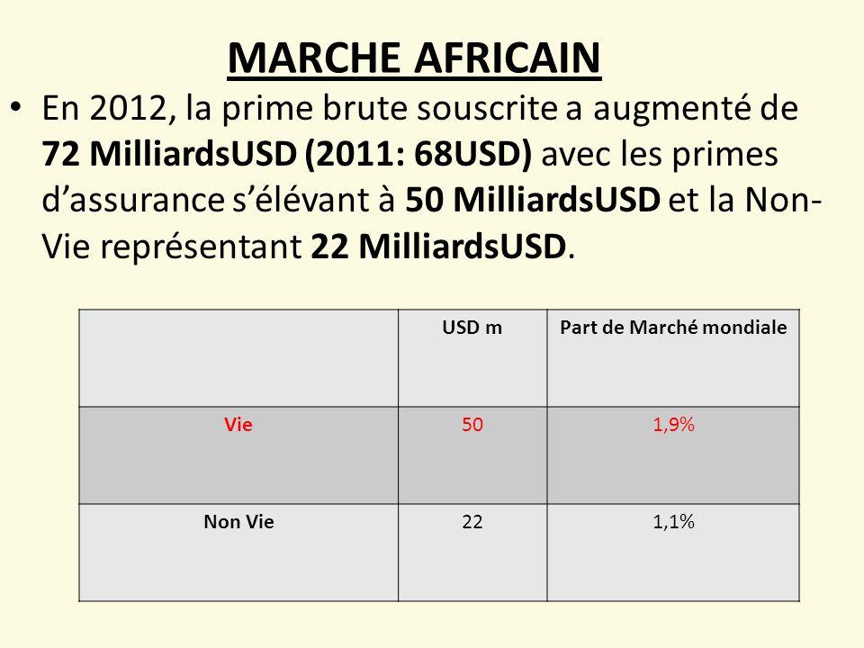 MARCHE AFRICAIN En 2012, la prime brute souscrite a augmenté de 72 MilliardsUSD (2011: 68USD) avec les primes d'assurance s'élévant à 50 MilliardsUSD et la Non- Vie représentant 22 MilliardsUSD.