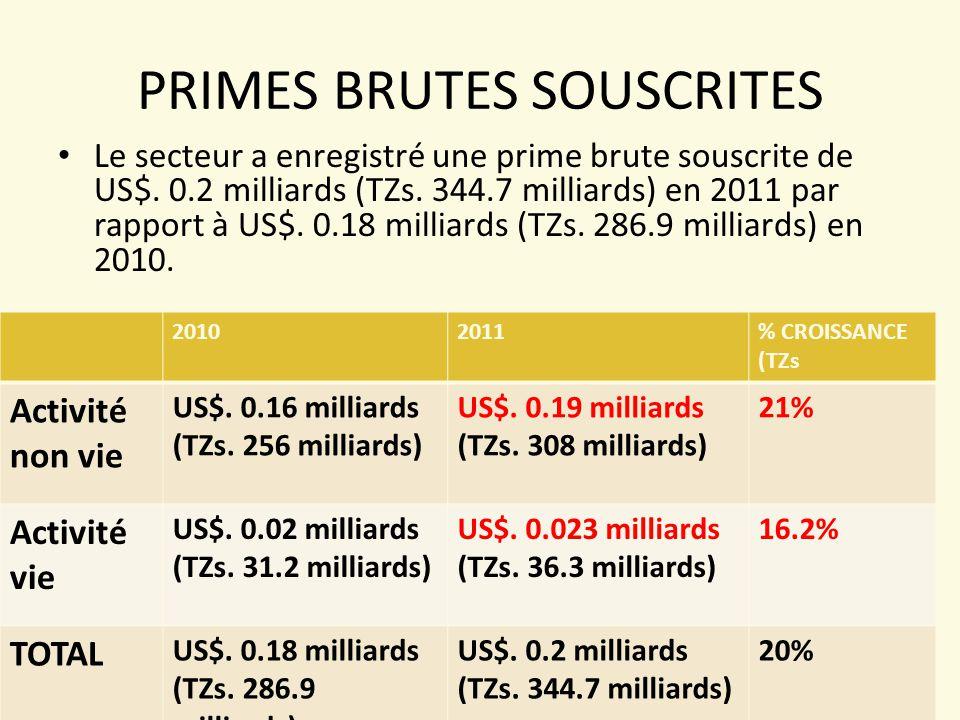 PRIMES BRUTES SOUSCRITES Le secteur a enregistré une prime brute souscrite de US$.