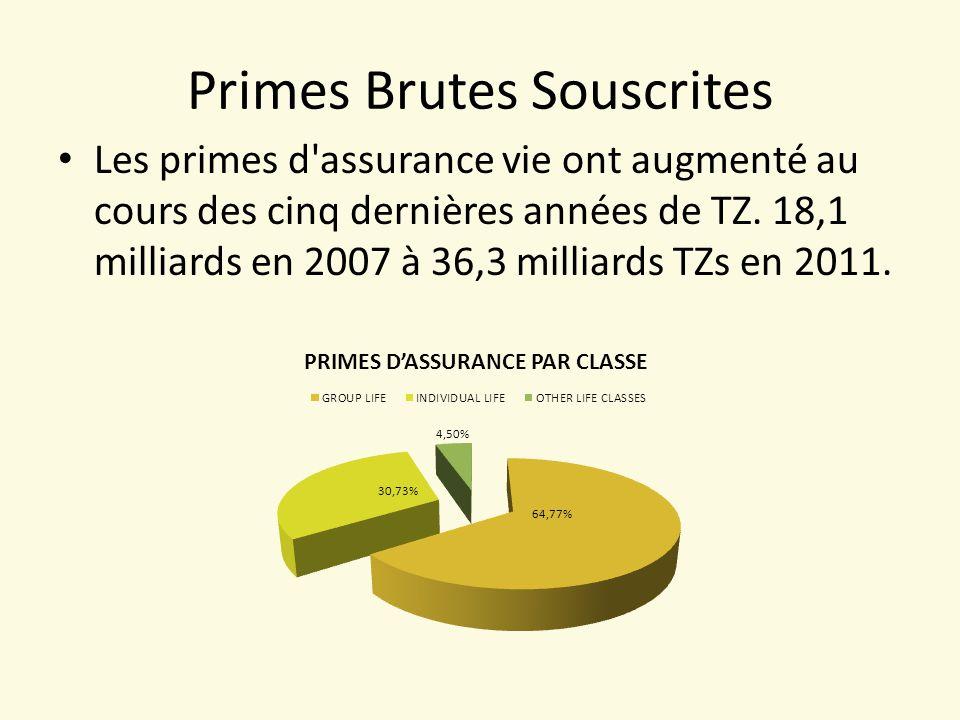 Primes Brutes Souscrites Les primes d assurance vie ont augmenté au cours des cinq dernières années de TZ.