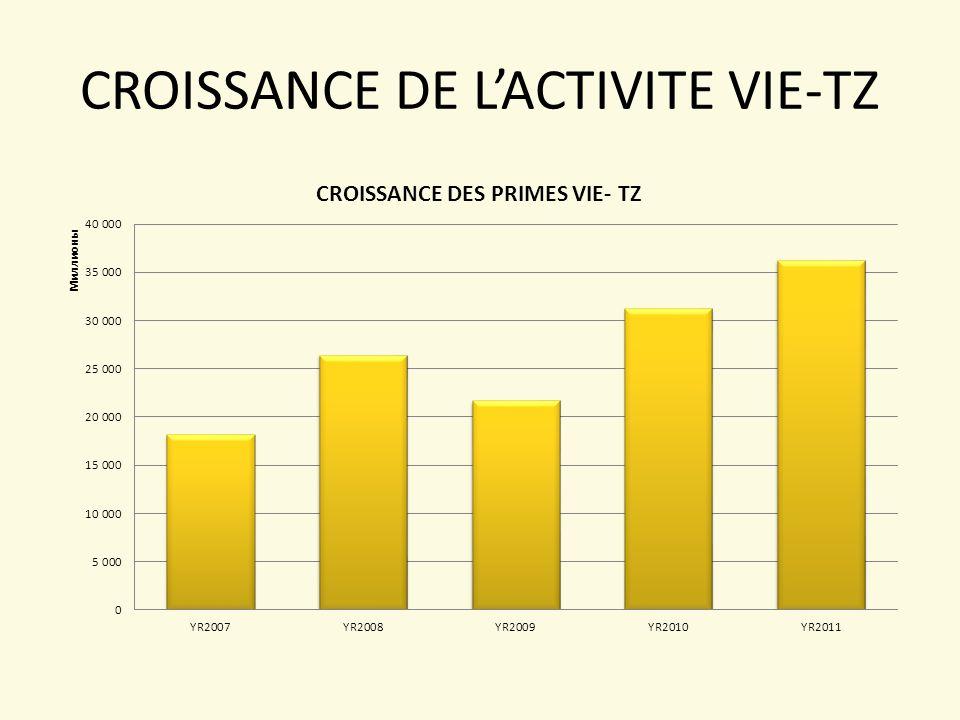 CROISSANCE DE L'ACTIVITE VIE-TZ
