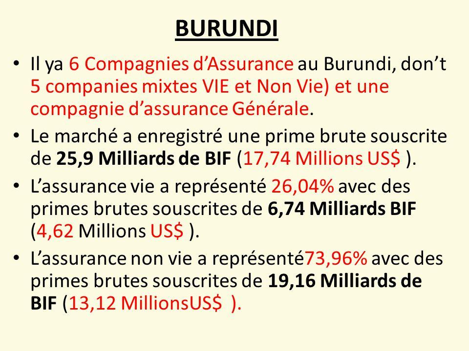 BURUNDI Il ya 6 Compagnies d'Assurance au Burundi, don't 5 companies mixtes VIE et Non Vie) et une compagnie d'assurance Générale.