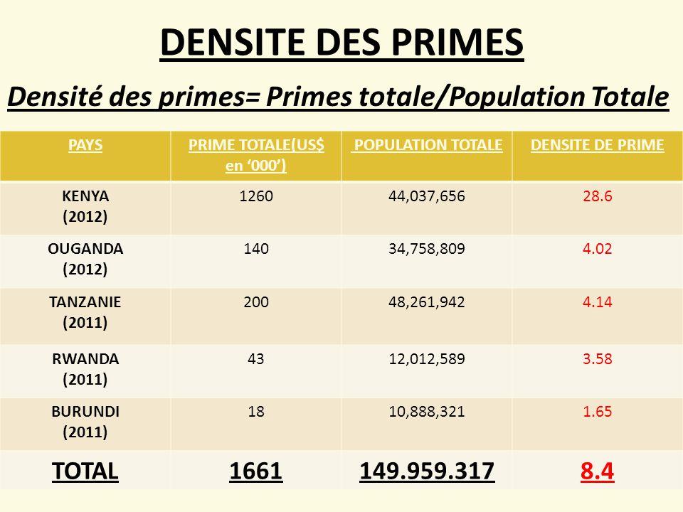 DENSITE DES PRIMES PAYSPRIME TOTALE(US$ en '000') POPULATION TOTALEDENSITE DE PRIME KENYA (2012) 126044,037,65628.6 OUGANDA (2012) 14034,758,8094.02 TANZANIE (2011) 20048,261,9424.14 RWANDA (2011) 4312,012,5893.58 BURUNDI (2011) 1810,888,3211.65 TOTAL1661149.959.3178.4 Densité des primes= Primes totale/Population Totale