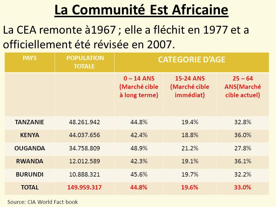 La Communité Est Africaine PAYS POPULATION TOTALE CATEGORIE D'AGE 0 – 14 ANS (Marché cible à long terme) 15-24 ANS (Marché cible immédiat) 25 – 64 ANS(Marché cible actuel) TANZANIE48.261.94244.8%19.4%32.8% KENYA44.037.65642.4%18.8%36.0% OUGANDA34.758.80948.9%21.2%27.8% RWANDA12.012.58942.3%19.1%36.1% BURUNDI10.888.32145.6%19.7%32.2% TOTAL149.959.31744.8%19.6%33.0% Source: CIA World Fact book La CEA remonte à1967 ; elle a fléchit en 1977 et a officiellement été révisée en 2007.