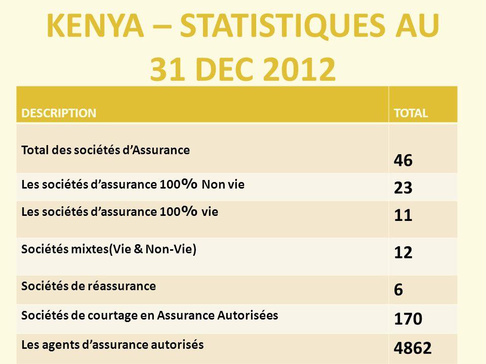 RWANDA – STATISTIQUES AU 31 DEC 2011 L industrie de l assurance au Rwanda comprend huit acteurs, 7 entreprises d assurance privées; dont 5 sont membres de l Association des assureurs et 3 compagnies d assurances publiques.