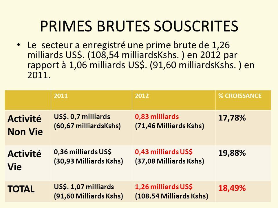 PRIMES BRUTES SOUSCRITES Le secteur a enregistré une prime brute de 1,26 milliards US$.