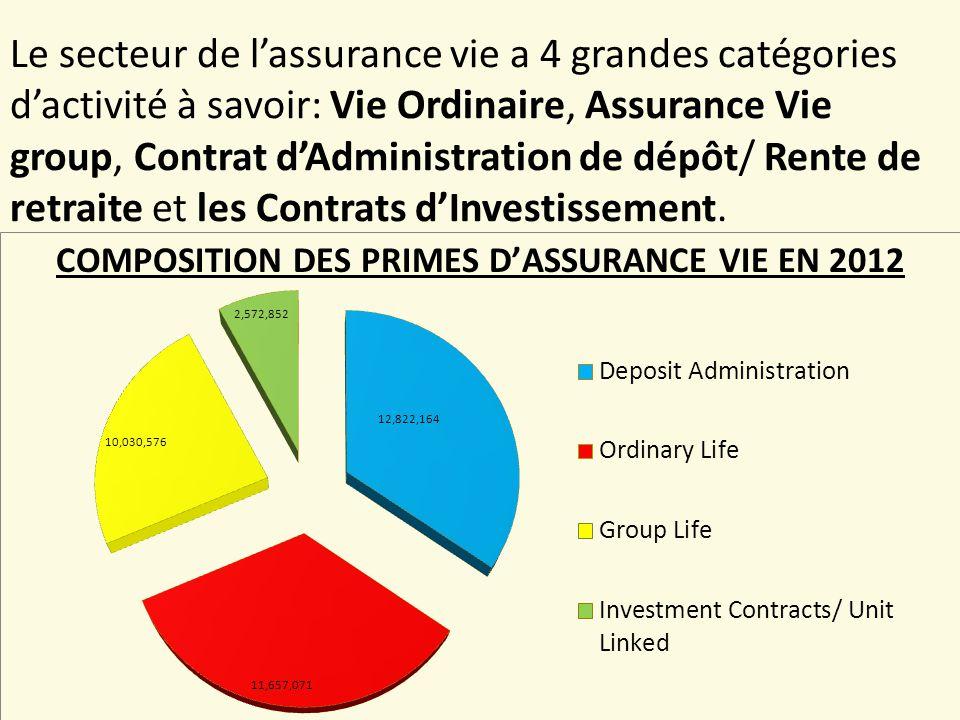 TAUX DE PENETRATION DE L'ASSURANCE Le taux de Pénétration de l assurance en Tanzanie (primes en pourcentage du PIB) a augmenté de 0,86% en 2010 à 0,89% en 2011