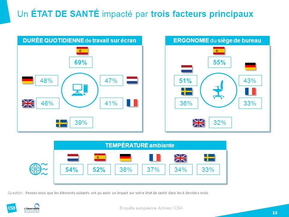 Enquête européenne Actineo / CSA 13 Un ÉTAT DE SANTÉ impacté par trois facteurs principaux Question : Pensez-vous que les éléments suivants ont pu avoir un impact sur votre état de santé dans les 6 derniers mois DURÉE QUOTIDIENNE de travail sur écran 46% 69% 48%47% 41% 39% ERGONOMIE du siège de bureau 36% 55% 51%43% 33% 32% TEMPÉRATURE ambiante 54%52%38%37%34%33%