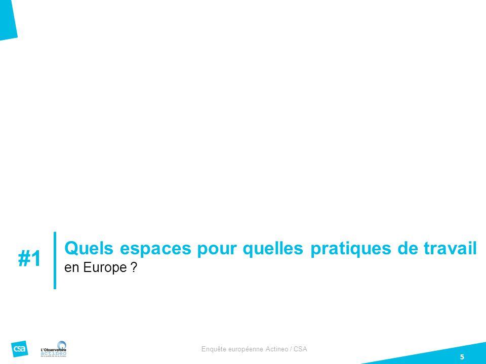 Enquête européenne Actineo / CSA 16 Question : Etes-vous très satisfait, plutôt satisfait, plutôt pas satisfait ou pas du tout satisfait de l'aménagement de vos espaces de travail pour vous permettre de… / Et êtes-vous très satisfait, plutôt satisfait, plutôt pas satisfait ou pas du tout satisfait du confort et de la qualité de votre espace de travail en ce qui concerne… POINTS COMMUNSSPECIFICITES QUALITÉ DE L 'ESPACE DE TRAVAIL POSSIBILITES OFFERTES PAR L'ESPACE DE TRAVAIL Votre mobilier L'éclairage Votre siège 85% 84%90%86%75% 82%85%79%87%81%77% 84% 81%88%80%73% Vous réunir Circuler Travailler individuellement 88% 89%90%76%83% 85%89%90%80%74% 80%88%86%84%80%72% Le niveau de bruit La qualité de l'air intérieur Vous restaurer Vous détendre 84%82%65% 77% 68% 81%80%56% 74%72%49% Total satisfait Des points de satisfaction COMMUNS à la plupart des pays mais aussi quelques SPÉCIFICITÉS