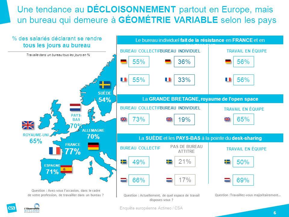 Enquête européenne Actineo / CSA 6 Une tendance au DÉCLOISONNEMENT partout en Europe, mais un bureau qui demeure à GÉOMÉTRIE VARIABLE selon les pays ALLEMAGNE 70% FRANCE 77% PAYS- BAS 70% ROYAUME-UNI 65% SUÈDE 54% ESPAGNE 71% Question : Avez-vous l'occasion, dans le cadre de votre profession, de travailler dans un bureau .