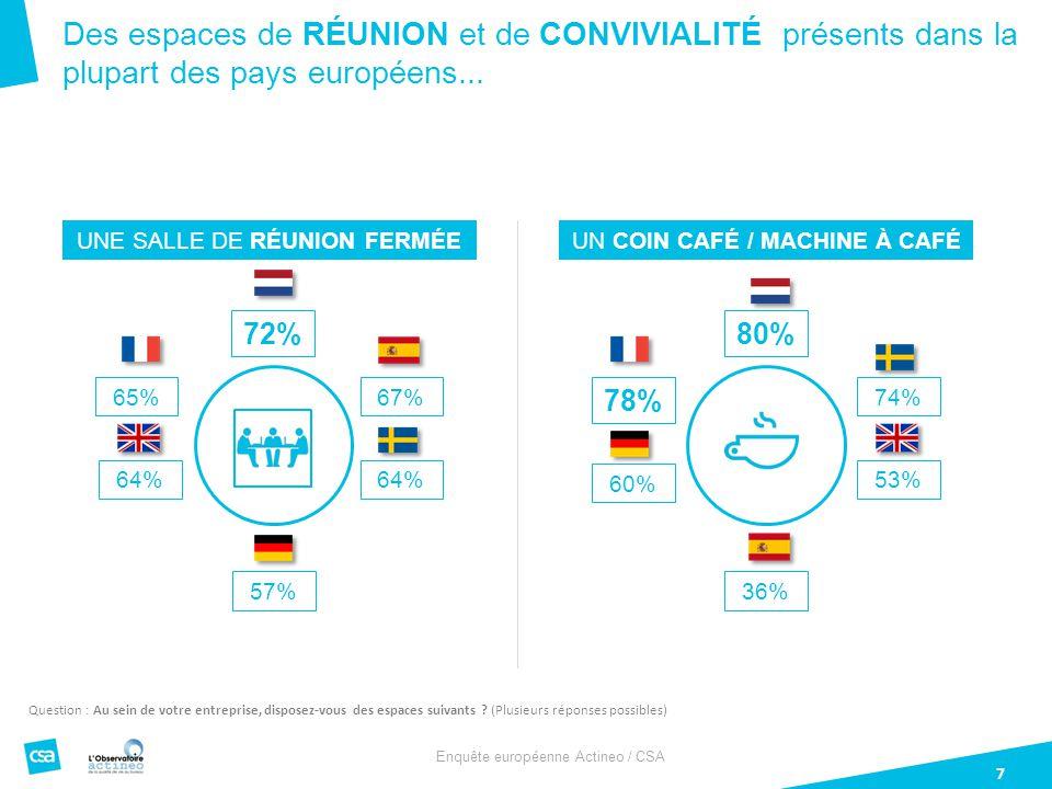 Enquête européenne Actineo / CSA 7 Des espaces de RÉUNION et de CONVIVIALITÉ présents dans la plupart des pays européens...