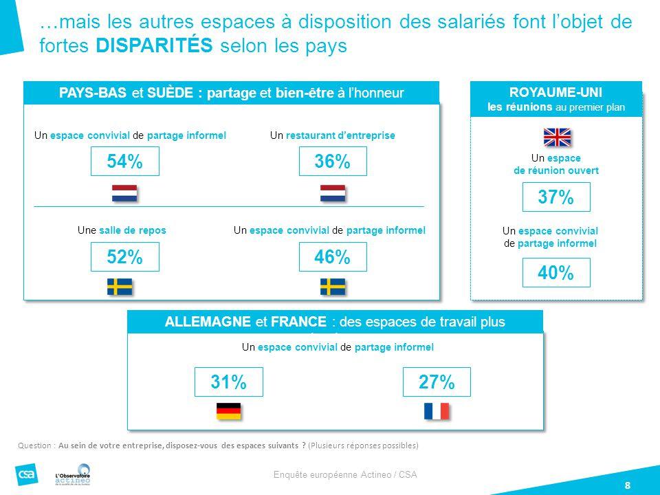 Enquête européenne Actineo / CSA 8 Question : Au sein de votre entreprise, disposez-vous des espaces suivants .