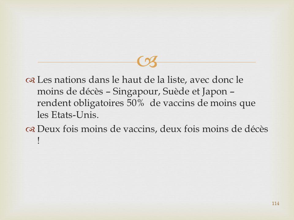  Les nations dans le haut de la liste, avec donc le moins de décès – Singapour, Suède et Japon – rendent obligatoires 50% de vaccins de moins que l