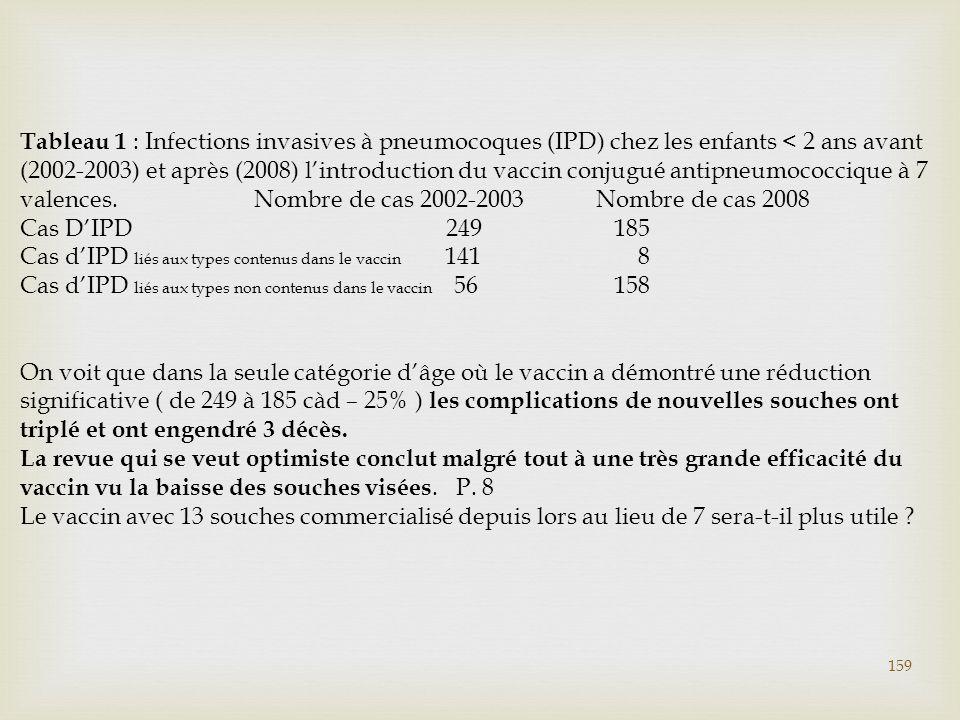 Tableau 1 : Infections invasives à pneumocoques (IPD) chez les enfants < 2 ans avant (2002-2003) et après (2008) l'introduction du vaccin conjugué ant