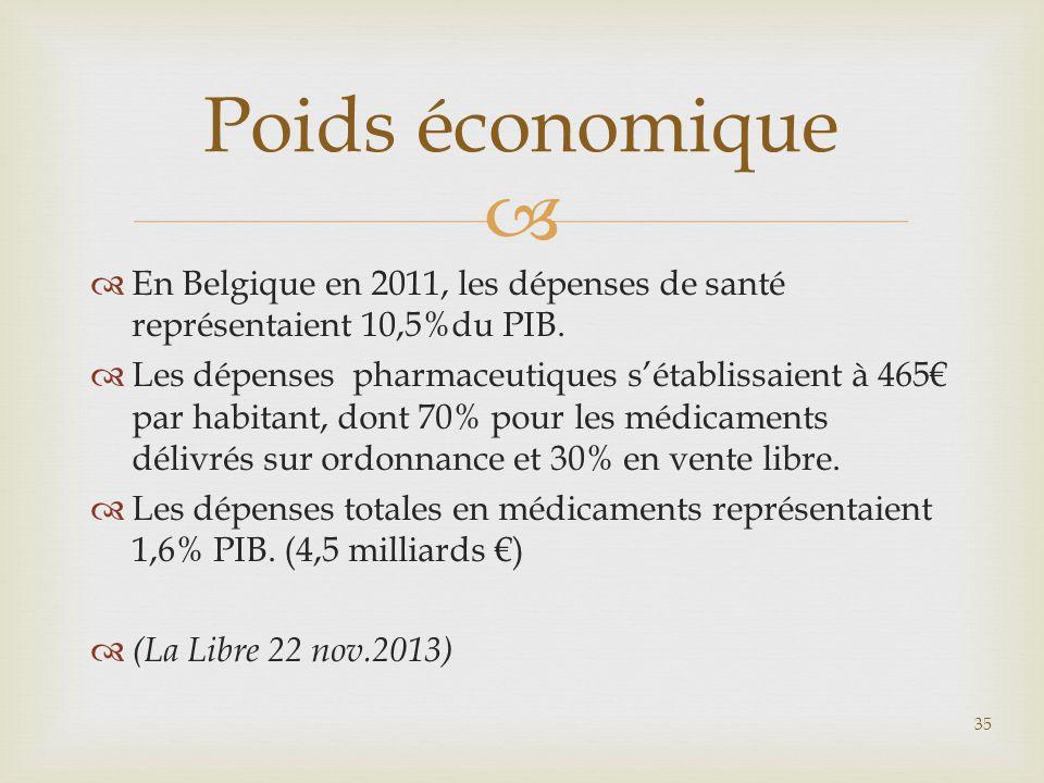   En Belgique en 2011, les dépenses de santé représentaient 10,5%du PIB.  Les dépenses pharmaceutiques s'établissaient à 465€ par habitant, dont 70
