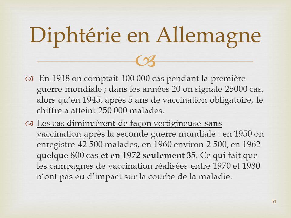  En 1918 on comptait 100 000 cas pendant la première guerre mondiale ; dans les années 20 on signale 25000 cas, alors qu'en 1945, après 5 ans de va
