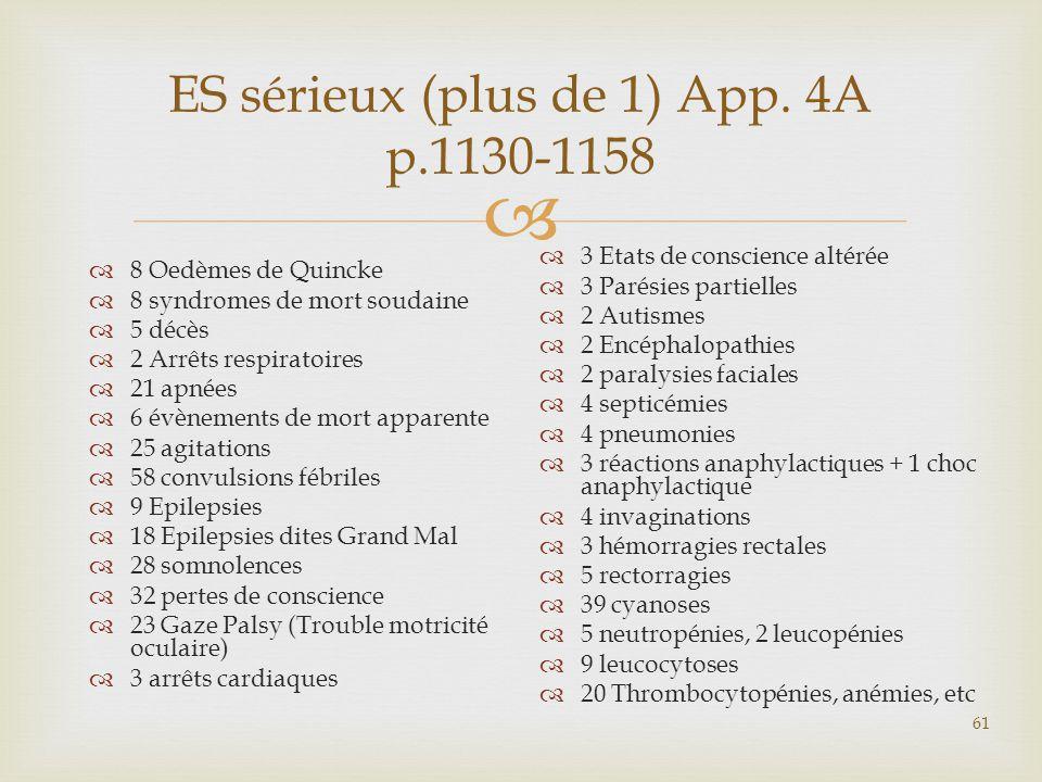  ES sérieux (plus de 1) App. 4A p.1130-1158  8 Oedèmes de Quincke  8 syndromes de mort soudaine  5 décès  2 Arrêts respiratoires  21 apnées  6