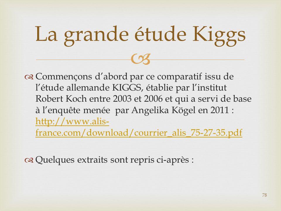   Commençons d'abord par ce comparatif issu de l'étude allemande KIGGS, établie par l'institut Robert Koch entre 2003 et 2006 et qui a servi de base
