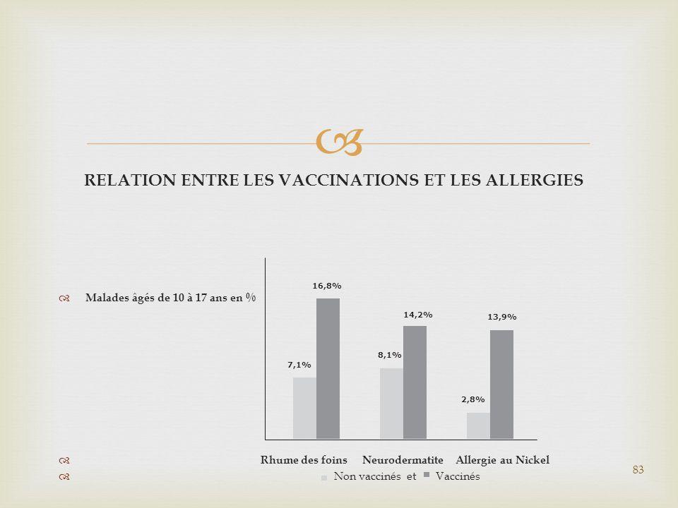  RELATION ENTRE LES VACCINATIONS ET LES ALLERGIES  Malades âgés de 10 à 17 ans en %  Rhume des foins Neurodermatite Allergie au Nickel  Non vaccin