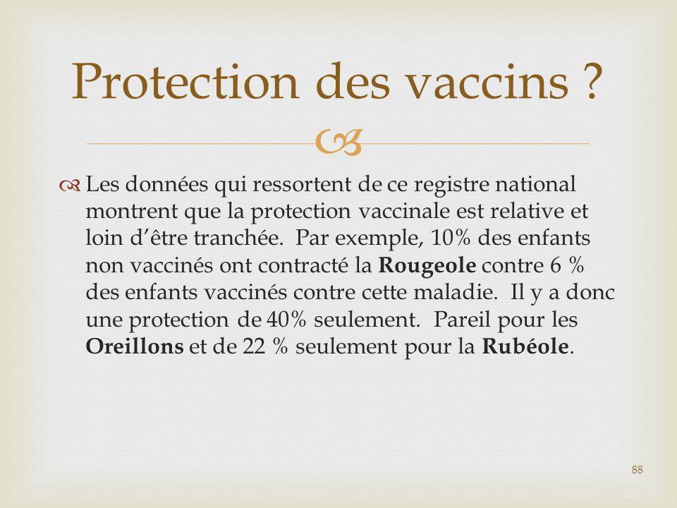   Les données qui ressortent de ce registre national montrent que la protection vaccinale est relative et loin d'être tranchée. Par exemple, 10% des