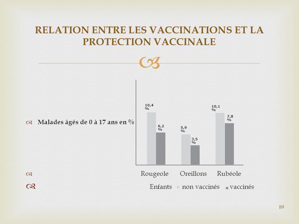   Malades âgés de 0 à 17 ans en %  Rougeole Oreillons Rubéole  Enfants non vaccinés vaccinés RELATION ENTRE LES VACCINATIONS ET LA PROTECTION VACC
