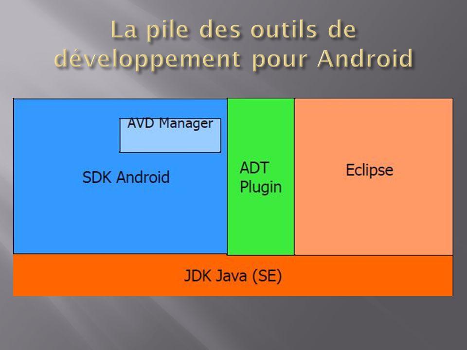  Après extraction de adt-bundle-windows-XXX, lancer SDK Manager.exe  Un répertoire eclipse est construit contenant une version d Eclipse avec l ADT plug-in initialisé correctement sur le SDK Android téléchargé  Et c est tout : on peut commencer à faire du développement pour Android