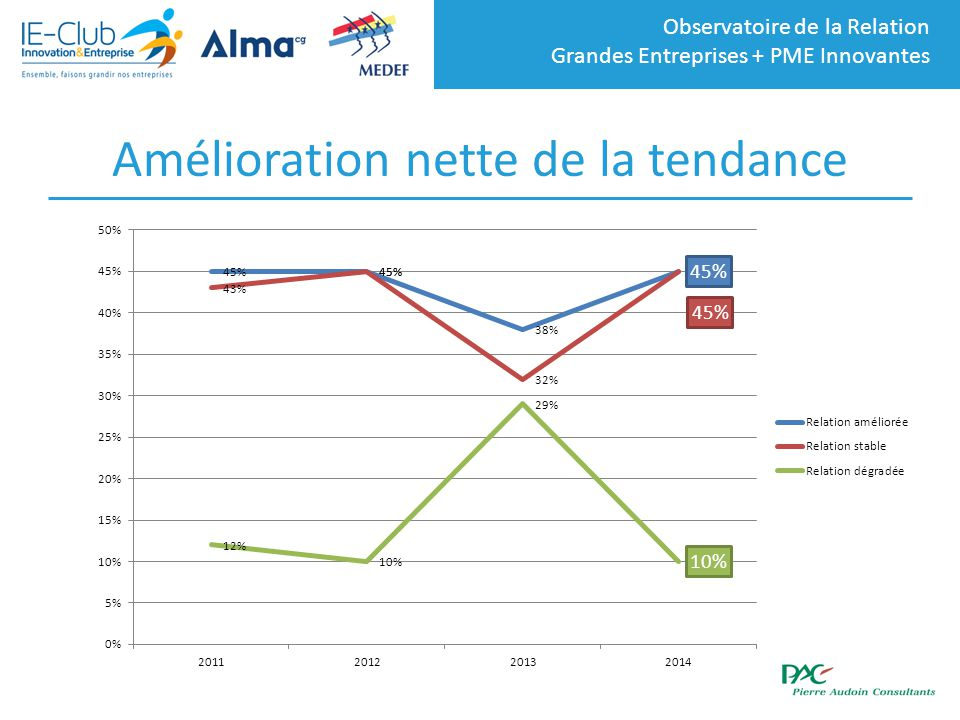 Observatoire de la Relation Grandes Entreprises + PME Innovantes Amélioration nette de la tendance