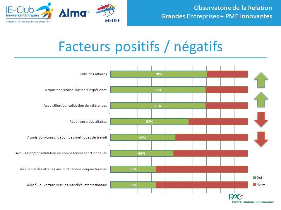 Observatoire de la Relation Grandes Entreprises + PME Innovantes Facteurs positifs / négatifs