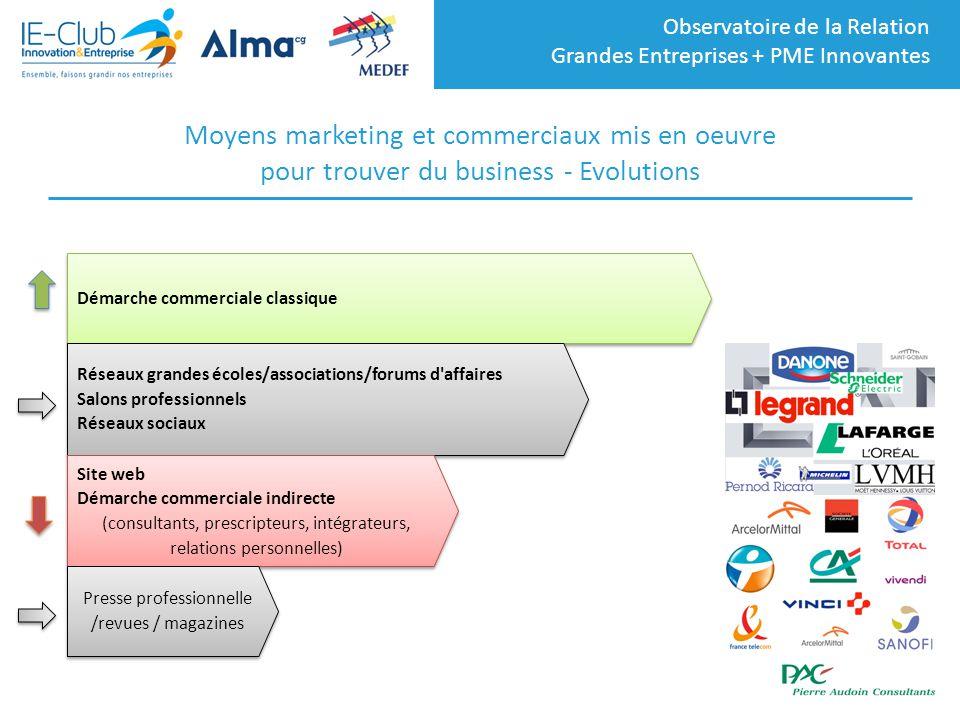 Observatoire de la Relation Grandes Entreprises + PME Innovantes Moyens marketing et commerciaux mis en oeuvre pour trouver du business - Evolutions D