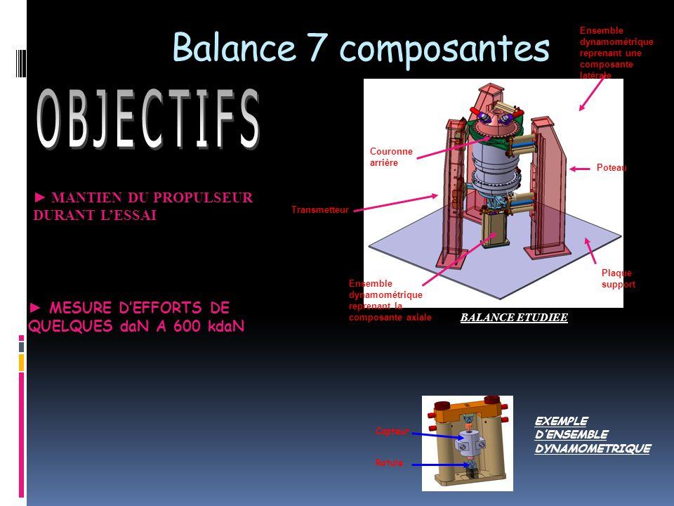 Balance 7 composantes ► MANTIEN DU PROPULSEUR DURANT L'ESSAI ► MESURE D'EFFORTS DE QUELQUES daN A 600 kdaN BALANCE ETUDIEE Capteur Rotule EXEMPLE D'ENSEMBLE DYNAMOMETRIQUE Couronne arrière Transmetteur Plaque support Poteau Ensemble dynamométrique reprenant une composante latérale Ensemble dynamométrique reprenant la composante axiale