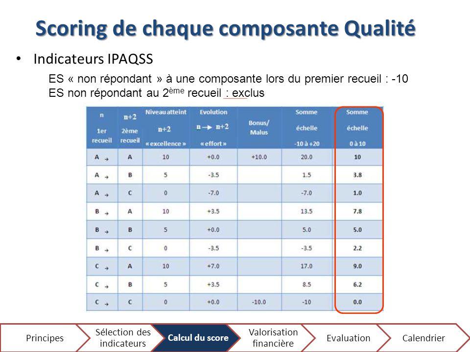 Scoring de chaque composante Qualité Indicateurs IPAQSS Principes Sélection des indicateurs Calcul du score Valorisation financière EvaluationCalendri
